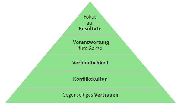Team Building Maslow