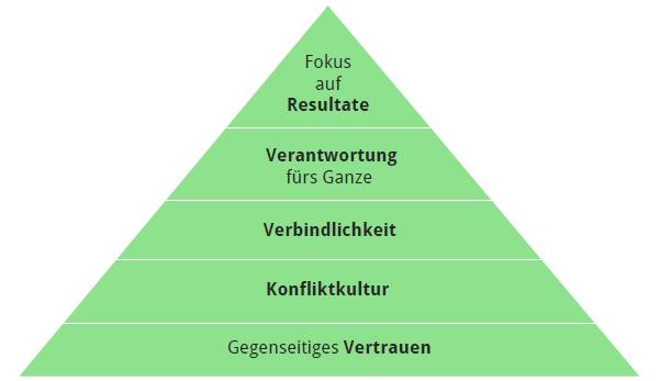 Teamentwicklung Seminar