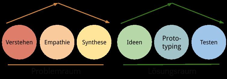 Design Thinking Prozess Diagramm 6 Phasen