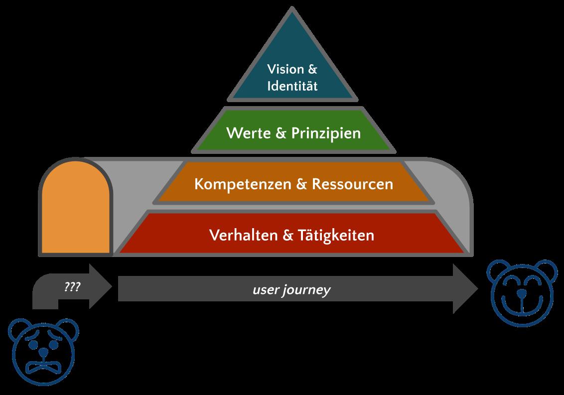 Pyramide für Vision & Werte im Unternehmen